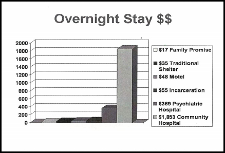 cost-of-homeless-families